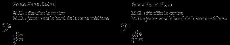 Notation d'une sélection de partiels sur un gong